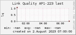 ap223_200x50_001eff_00ff1e_ff1e00_AREA_last.png