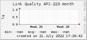 ap223_200x50_001eff_00ff1e_ff1e00_AREA_month.png