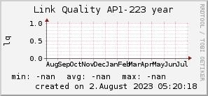 ap223_200x50_001eff_00ff1e_ff1e00_AREA_year.png
