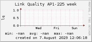 ap225_200x50_001eff_00ff1e_ff1e00_AREA_week.png