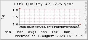 ap225_200x50_001eff_00ff1e_ff1e00_AREA_year.png