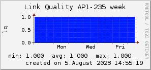 ap235_200x50_001eff_00ff1e_ff1e00_AREA_week.png