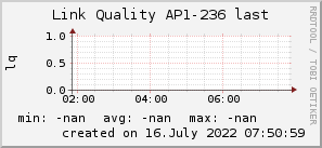 ap236_200x50_001eff_00ff1e_ff1e00_AREA_last.png