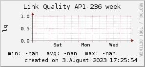ap236_200x50_001eff_00ff1e_ff1e00_AREA_week.png