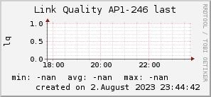 ap246_200x50_001eff_00ff1e_ff1e00_AREA_last.png