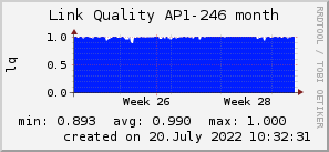 ap246_200x50_001eff_00ff1e_ff1e00_AREA_month.png