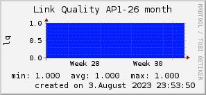ap26_200x50_001eff_00ff1e_ff1e00_AREA_month.png