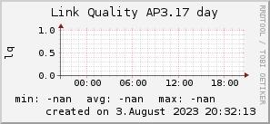 ap3.17_200x50_001eff_00ff1e_ff1e00_AREA_day.png