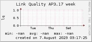 ap3.17_200x50_001eff_00ff1e_ff1e00_AREA_week.png