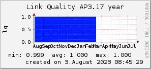 ap3.17_200x50_001eff_00ff1e_ff1e00_AREA_year.png