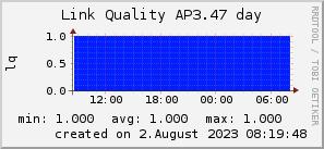 ap3.47_200x50_001eff_00ff1e_ff1e00_AREA_day.png