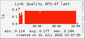 ap3.47_200x50_001eff_00ff1e_ff1e00_AREA_last.png