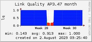 ap3.47_200x50_001eff_00ff1e_ff1e00_AREA_month.png