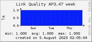 ap3.47_200x50_001eff_00ff1e_ff1e00_AREA_week.png
