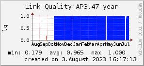 ap3.47_200x50_001eff_00ff1e_ff1e00_AREA_year.png