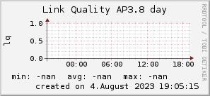 ap3.8_200x50_001eff_00ff1e_ff1e00_AREA_day.png