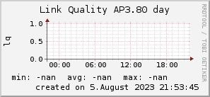 ap3.80_200x50_001eff_00ff1e_ff1e00_AREA_day.png