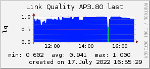 ap3.80_200x50_001eff_00ff1e_ff1e00_AREA_last.png