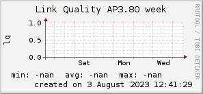 ap3.80_200x50_001eff_00ff1e_ff1e00_AREA_week.png