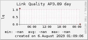 ap3.89_200x50_001eff_00ff1e_ff1e00_AREA_day.png
