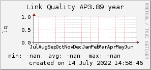 ap3.89_200x50_001eff_00ff1e_ff1e00_AREA_year.png