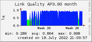 ap3.90_200x50_001eff_00ff1e_ff1e00_AREA_month.png