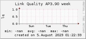 ap3.90_200x50_001eff_00ff1e_ff1e00_AREA_week.png