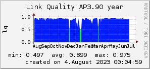 ap3.90_200x50_001eff_00ff1e_ff1e00_AREA_year.png