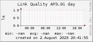 ap3.91_200x50_001eff_00ff1e_ff1e00_AREA_day.png