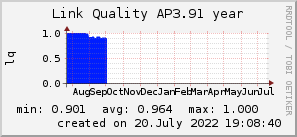 ap3.91_200x50_001eff_00ff1e_ff1e00_AREA_year.png