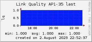 ap35_200x50_001eff_00ff1e_ff1e00_AREA_last.png