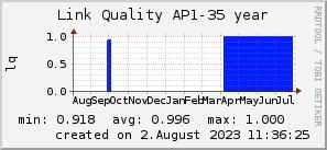 ap35_200x50_001eff_00ff1e_ff1e00_AREA_year.png