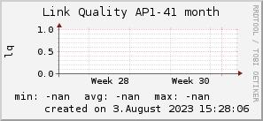 ap41_200x50_001eff_00ff1e_ff1e00_AREA_month.png