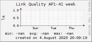 ap41_200x50_001eff_00ff1e_ff1e00_AREA_week.png