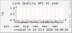 ap41_200x50_001eff_00ff1e_ff1e00_AREA_year.png