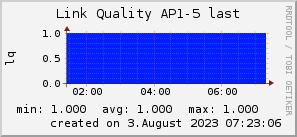 ap5_200x50_001eff_00ff1e_ff1e00_AREA_last.png