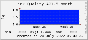 ap5_200x50_001eff_00ff1e_ff1e00_AREA_month.png