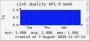ap5_200x50_001eff_00ff1e_ff1e00_AREA_week.png