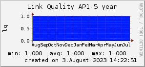 ap5_200x50_001eff_00ff1e_ff1e00_AREA_year.png
