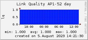 ap52_200x50_001eff_00ff1e_ff1e00_AREA_day.png