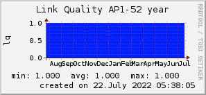 ap52_200x50_001eff_00ff1e_ff1e00_AREA_year.png