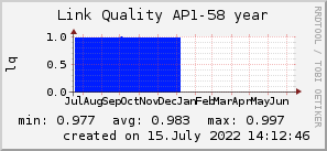 ap58_200x50_001eff_00ff1e_ff1e00_AREA_year.png