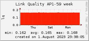 ap59_200x50_001eff_00ff1e_ff1e00_AREA_week.png