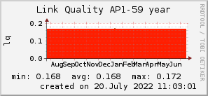 ap59_200x50_001eff_00ff1e_ff1e00_AREA_year.png