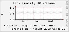 ap6_200x50_001eff_00ff1e_ff1e00_AREA_week.png