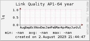ap64_200x50_001eff_00ff1e_ff1e00_AREA_year.png