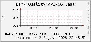 ap66_200x50_001eff_00ff1e_ff1e00_AREA_last.png