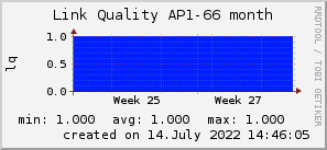 ap66_200x50_001eff_00ff1e_ff1e00_AREA_month.png