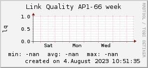 ap66_200x50_001eff_00ff1e_ff1e00_AREA_week.png