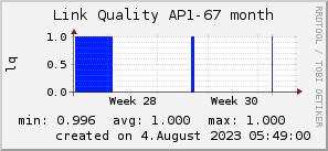 ap67_200x50_001eff_00ff1e_ff1e00_AREA_month.png